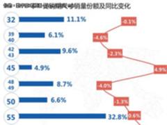"""双十一黑电市场""""晴雨""""观国民消费升级趋势"""