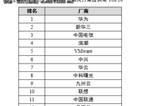 2016-2017中国私有云报告出炉 Top20引关注