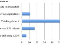 并不是人见人爱,哪些人更愿意使用JDK 9?