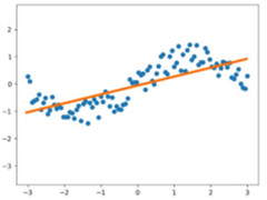 如何使用TensorFlow预测分析与线性回归?