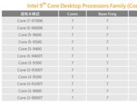正面迎战AMD Intel第9代酷睿i7/i5/i3曝光