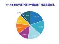 IDC:浪潮服务器出货量、销售额中国第一