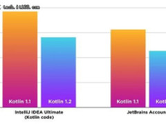Kotlin 1.2和PHP 7.2扎堆发新(附源码下载)