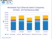 IDC:全球以太网交换机和路由器市场整体看涨