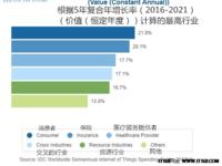 IDC预测:2018全球物联网支出将达7725亿美元