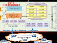 中国电信SDN智能调度解决方案及应用实践