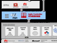 华为助大型国有银行打造SDN云计算数据中心