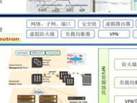 中国移动公有云(移动云)SDN/NFV解决方案