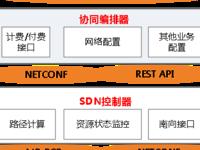 中国电信:随选网络系统应用及解决方案
