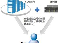 奥云科技数据中心SDN云网一体化项目案例