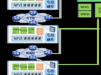 中国电信CORD及网元虚拟化商用化部署应用