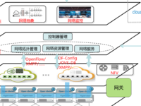 中国电信SDN案例:基于SDN的云资源池网络