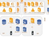中兴支持中国电信建设基于NFV的VoLTE网络