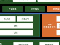云杉网络SDN技术助力国科落实数据中心案例