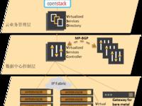 上海诺基亚贝尔SDN产品案例中国移动项目