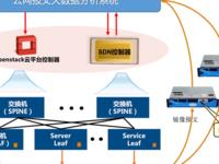 大地云网:SDN架构下云网报文大数据分析系统