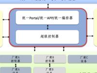 适用于运营商骨干网SDN架构的超级控制器