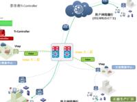 武汉HY集团公司SDN企业园区网改项目案例