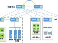 西麦:基于SDN云网控制器+vTAP数据采集方案