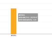 摩拜周使用次数达2.09亿次 ofo显后劲不足