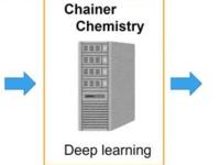 Chainer 发布:DL也可以很懂生物和化学