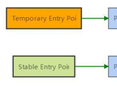 ".NET Core中""分层JIT编译""内部结构解读"
