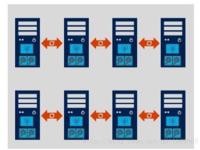 构建混合云架构 戴尔微软超融合一体机解读
