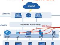 韵盛发NFV试商用化部署之Wi-Fi融合覆盖案例