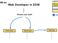 2018年,Web开发工程师路线图怎么选?