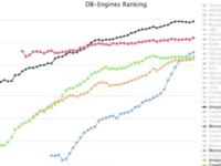 微软 Cosmos DB 能击败AWS云数据库吗?