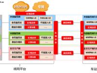 华为助力城市轨道交通信息系统网络安全建设