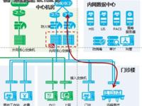 华为敏捷医疗园区助仁济医院打造数字化网络