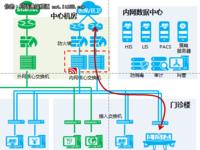 华为敏捷医疗园区协助仁济医院造数字化网络