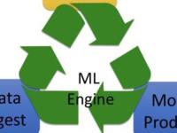应用王道之如何利用机器学习解决问题?