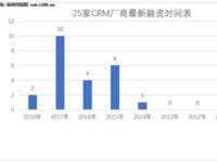 从融资情况看国内各大CRM厂商的生存现状