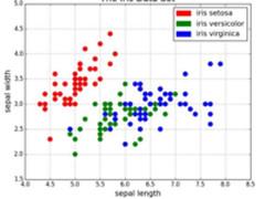 这5种数据可视化方式是数据科学家标配!