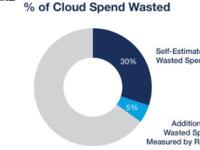 企业要怎么做才能减少云计算支出的浪费?