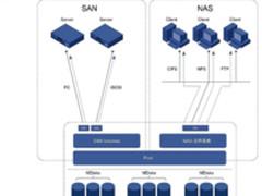 SAN和NAS一体化融合为何在企业存储中风靡?