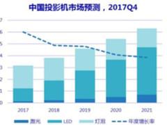 IDC报告:2018年中国投影总量382万台 增21%