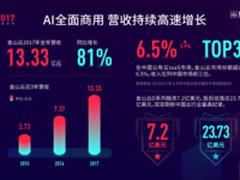 金山云2017财报 AI企业级商用带动高速增长