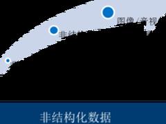 中国邮政大数据平台建设之总体架构与实现
