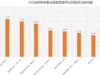 Informatica发布《CIO云数据管理问题》报告