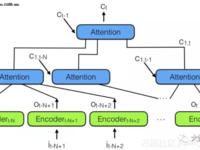 RNN和LSTM弱爆了!注意力模型才是王道!