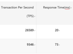 RadonDB用户使用手册——RadonDB性能测试