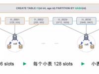 一款可能解放DBA的分布式数据库RadonDB