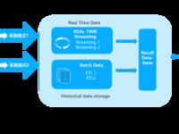 下一代大数据即时分析架构――IOTA架构