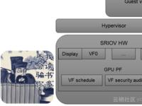 阿里云郑晓:浅谈GPU虚拟化技术(第三章)