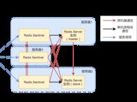 从简到繁,高可用Redis服务架构分析与搭建