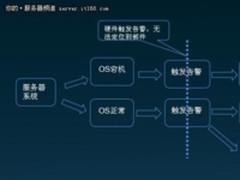 您服务器的私人医生:FDM智能故障管理引擎