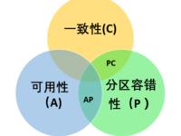入门必读篇:分布式系统的经典基础理论